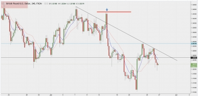 GBP/USD Downside Pressure continues?