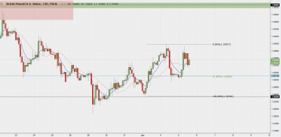 GBP/USD - Is Everything Is Lining Up For A Bullish Run?