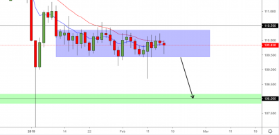 CHF/JPY - Looking For A Break Of 109.400 To Continue To 108.00
