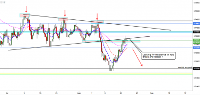 AUD/USD: Reaches Multiple Levels of Resistance, Will They Hold?