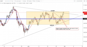 USD/JPY - Strong bullish momentum from this pair but can we maintain??