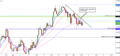 EURJPY:- Breaking Back Below 132.000