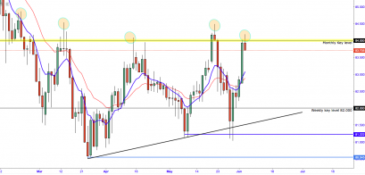 AUDJPY: The RBA Leaves Little To The Imagination As Price Reaches Major Key Level