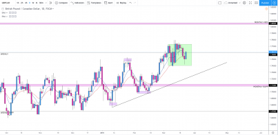 GBP/CAD: Trapped In A 300 PIP Consolidation, Where To Next?!
