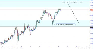 GBP/JPY To Tap Into 149.50 And Reverse