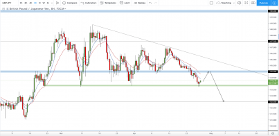 GBP/JPY: Fourth Drive Down Expected