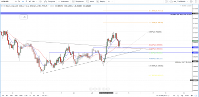 NZD/USD - Set to Create another Higher-Low Before Bulls Run Riot