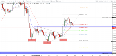 USD/JPY: Fundamentals Provide Catalyst For The Bulls To Keep Control