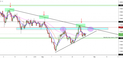 GBP/AUD: Dynamic Resistance Still Holds Weight