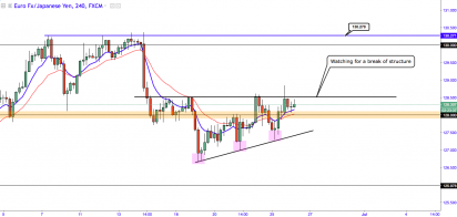 EURJPY - Structural Break Could Hold The Key