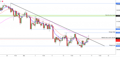 EURJPY:- Threatens To Break Out!