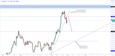 XAUUSD: Is the precious metal ready for a correction?