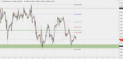 GBP/USD: Breakthrough, Retest And Continuation!
