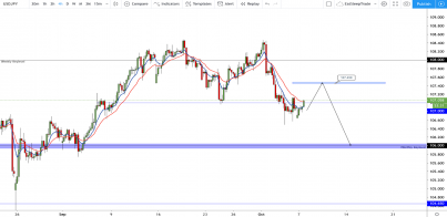 USD/JPY: First target achieved, what price is next?