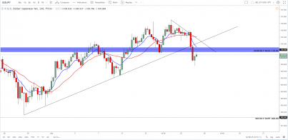 USD/JPY: Big Moves With This Pair
