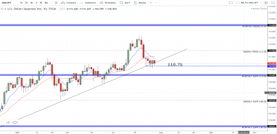 USD/JPY: Coming Into The Week Ahead, Price Is At A Critical Level