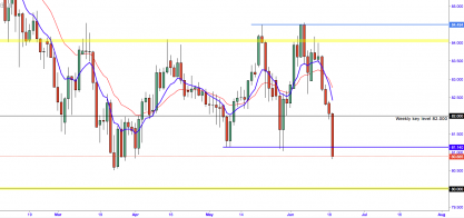 AUD/JPY:- Overnight Strength Sees AJ Smash Through Targets!