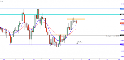 AUD/JPY:- Market Slows Down At Critical Region