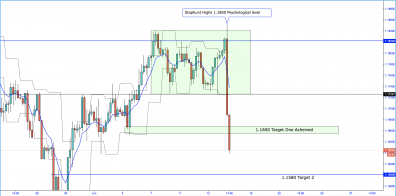 EUR/USD Bearish Price Action Playing Out.
