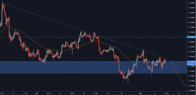 EUR/USD - Looking Shaky, Where To Next?