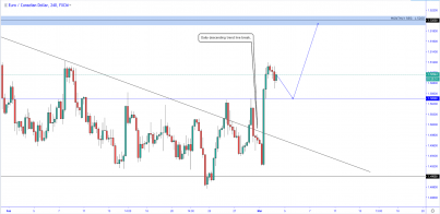 EUR/CAD: Shooting for Monthly Resistance