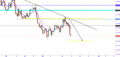 AUD/USD:- As The Market Crumbles, AUD Falls With It