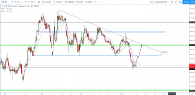 GBP/JPY: Hit 142.500 to the T, Where to next??