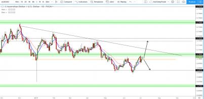 AUD/USD: Approaching key resistance 0.70500, Where to next?