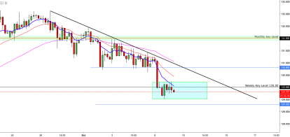 EURJPY:- Awaiting On A Range Break Out