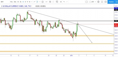 DXY: The Future Of US Dollar Index, Bears Set To Take Control