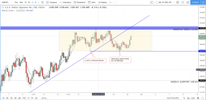 USD/JPY: Range Bound, Pending a Break, But Which Direction?