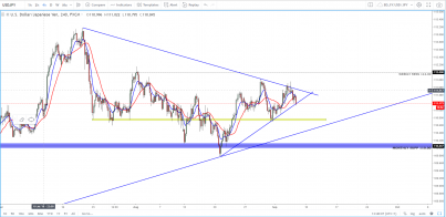 USD/JPY: About To Break One Way Or The Other