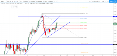 USD/JPY: Price Has Reached an Important Level. Where from here?