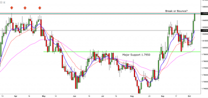 GBPAUD:- Over Extended or Just The Beginning
