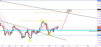 AUD/USD:- Breaks Back Above 0.7400