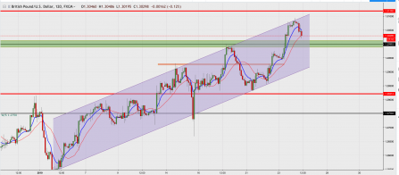 GBP/USD Forms new higher high? where next?