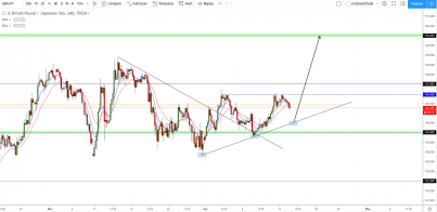 GBP/JPY: Sets its eyes on 150.000