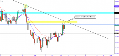 AUDUSD Rests Cautiously At A Major key Level Ahead of Q1 GDP