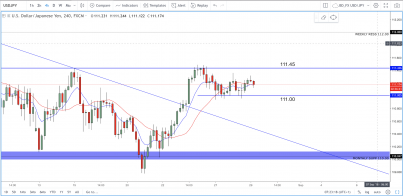 USD/JPY: Respecting All Key Levels