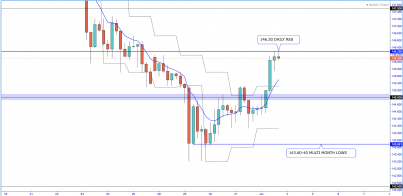 GBP/JPY - Will The Bears Take Charge And Force GBPJPY Back Down To 150.00