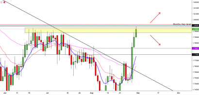 GBPAUD:- Weekly Resistance of 1.800 Will Hold The Key
