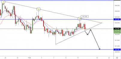 GBP/JPY: Magnetising around all important 142.500