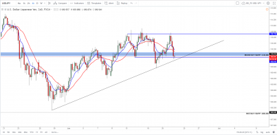 USD/JPY - Another Failed Attempt For This Pair
