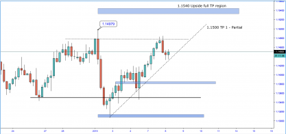 EURUSD FURTHER UPSIDE !