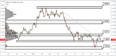 EUR/USD Finding Support Ahead Of 1.1500 Again
