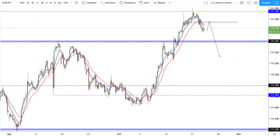 EUR/JPY: Euro Yen looking for a slight correction!