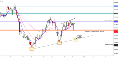 AUD/USD: Once Again Reaches Critical Support Level