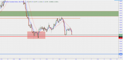 USD/CAD: Will it break the weekly support zone?