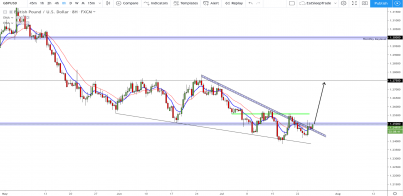 GBP/USD: is Bull season upon us thanks to Boris Johnson?