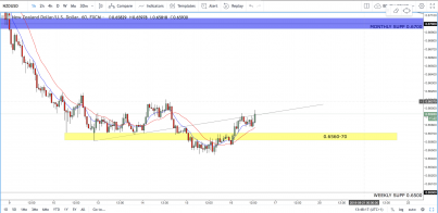 NZD/USD: Have We Finally Found Support?